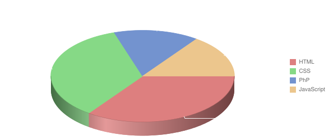 Web Developer Skills